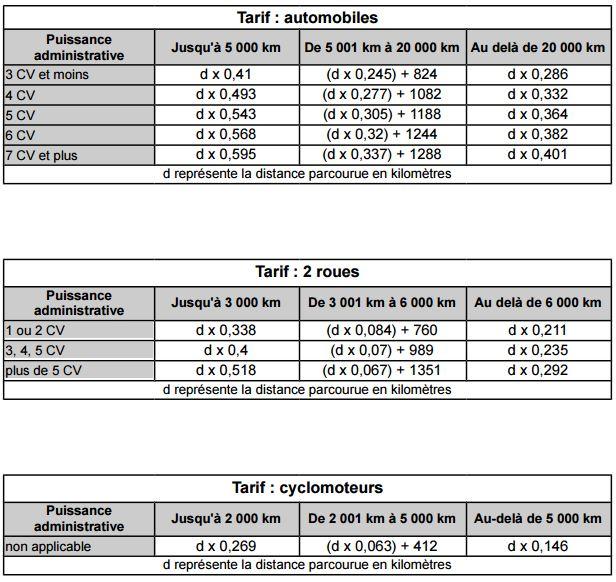 barème indemnité kilométrique 2017