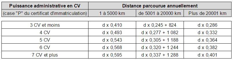 bareme kilométrique 2017